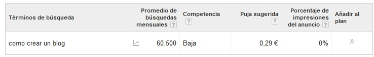 palabra clave Adwords
